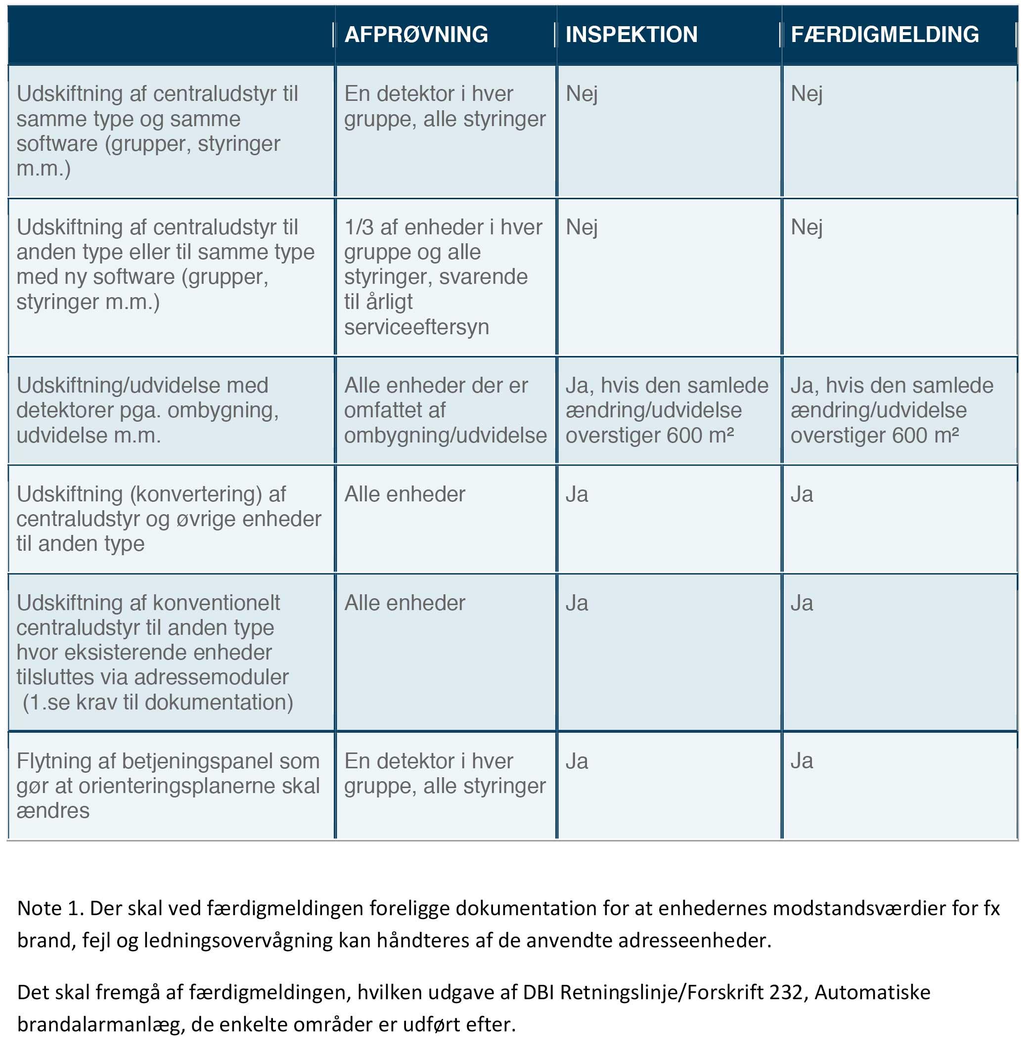 Retningslinjer Færdigmelding - RMG-Inspektion